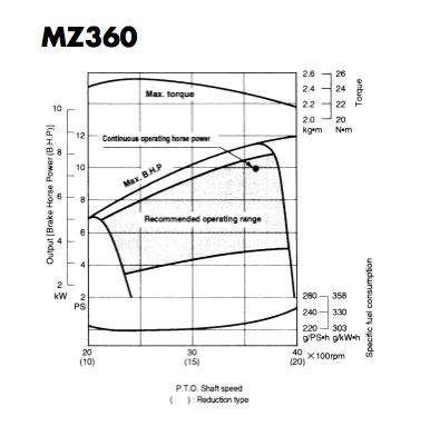 Mz360 Wiring Diagram - Wiring Diagrams Schema